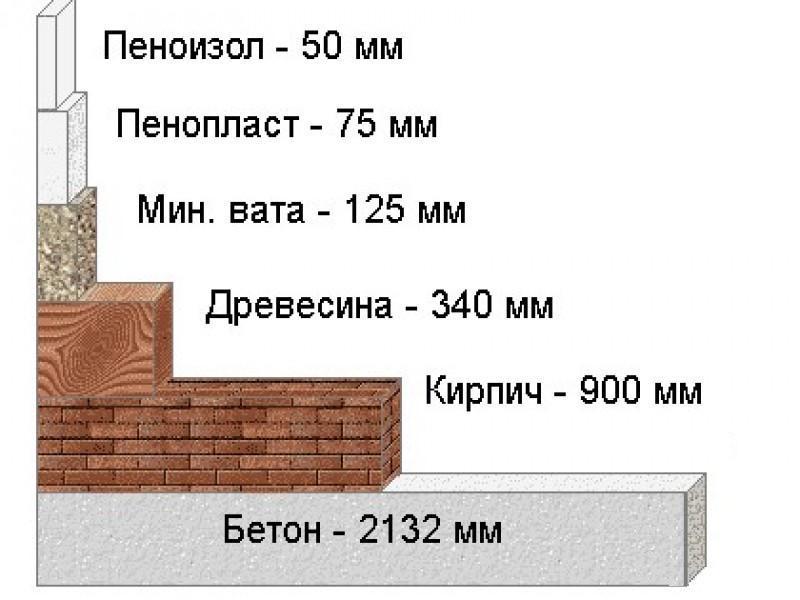 матеріали для утеплення підлоги