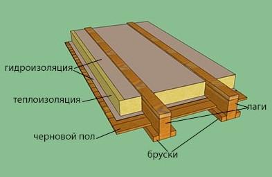 утепления деревянного пола