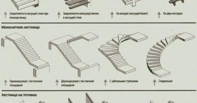 Класифікація сходів
