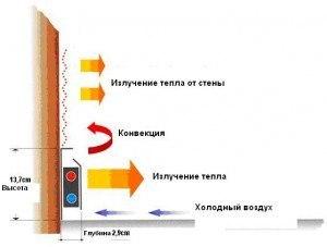 принципи роботи радіатора