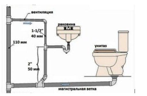 схема комунікацій в туалеті