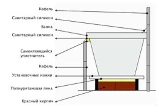 Схема монтажу ванни на цеглу