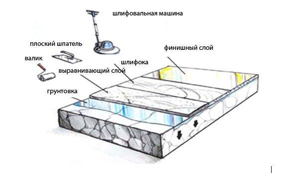 наливні підлоги як зробити