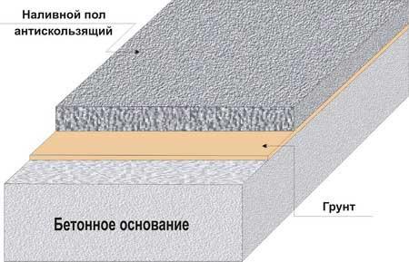 самовирівнююча підлога схема