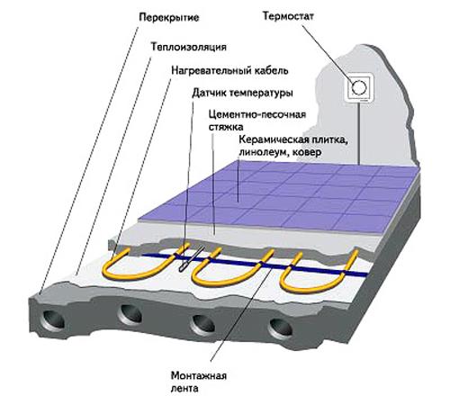 схема теплої електричної підлоги