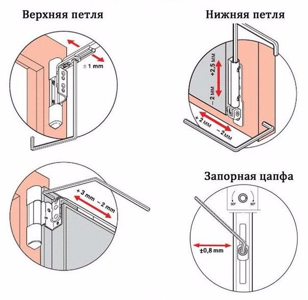 регулювання пластикових дверей на балконі