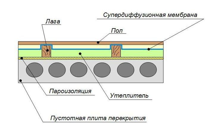 утеплення підлоги по лагах